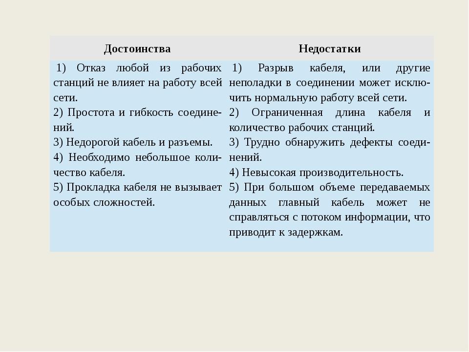 Достоинства Недостатки 1) Отказ любой из рабочих станций не влияет на работу...
