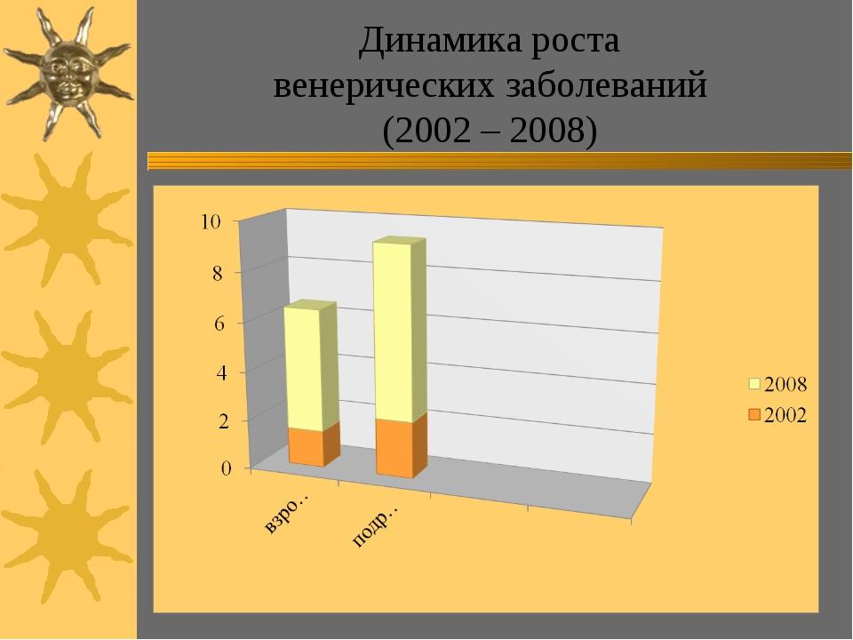 Динамика роста венерических заболеваний (2002 – 2008)