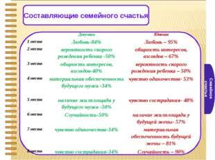 Семейное счастье Составляющие семейного счастья ДевушкиЮноши 1 местоЛюбовь