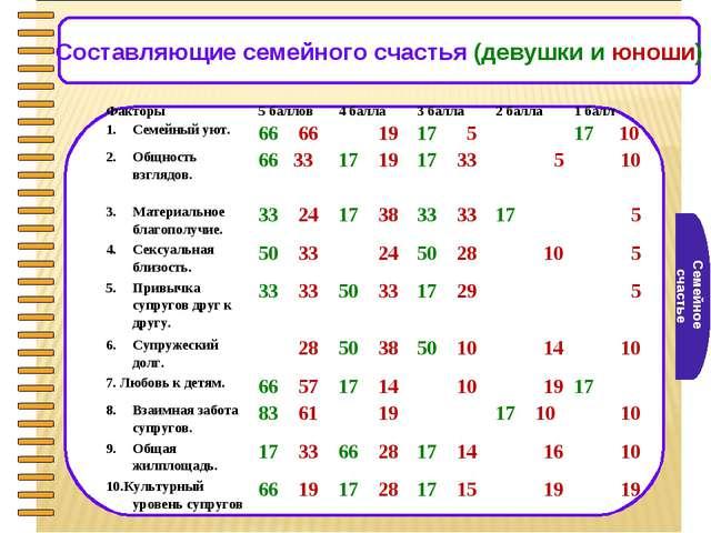 Семейное счастье Составляющие семейного счастья (девушки и юноши) Факторы5 б...