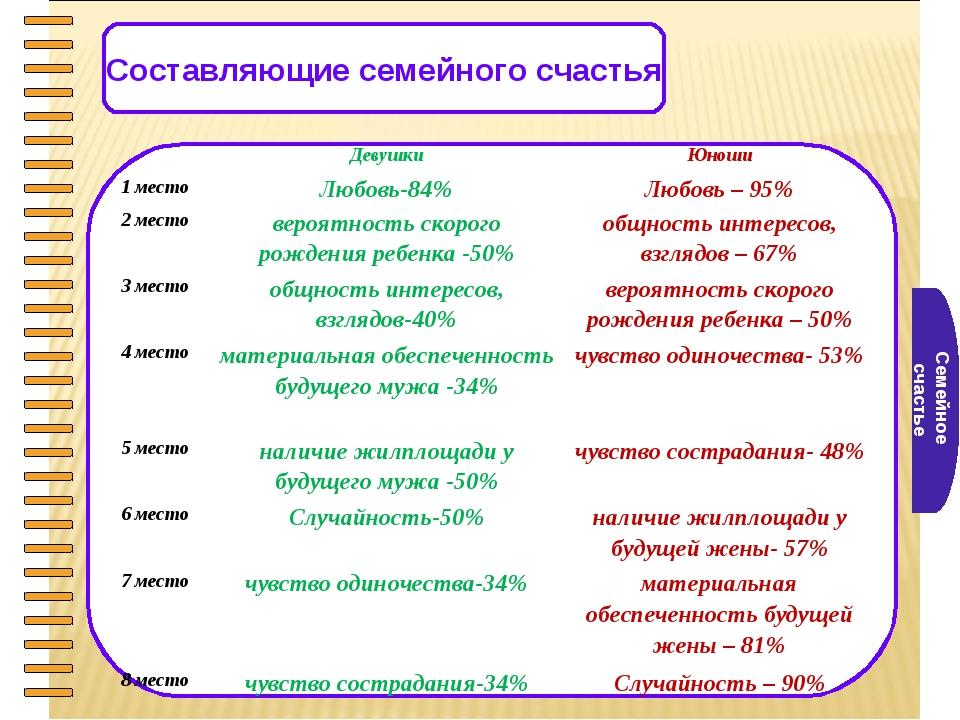 Семейное счастье Составляющие семейного счастья ДевушкиЮноши 1 местоЛюбовь...