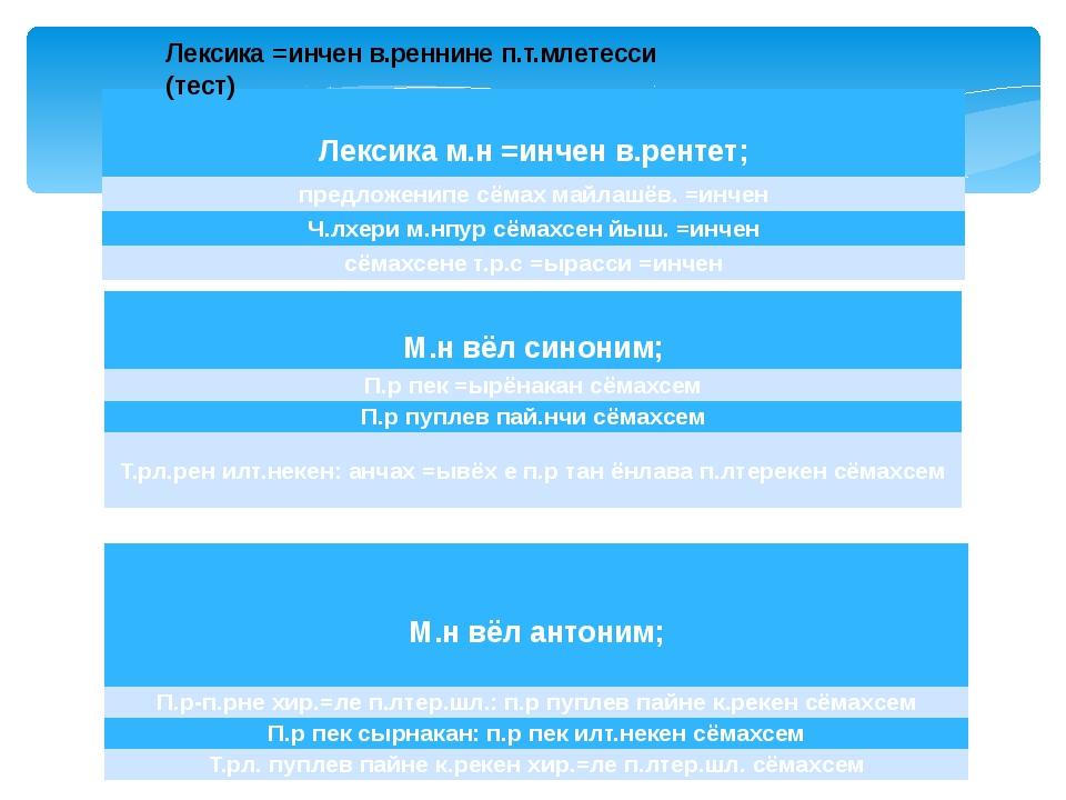 Лексика =инчен в.реннине п.т.млетесси (тест)  Лексикам.н=инченв.рентет; пред...