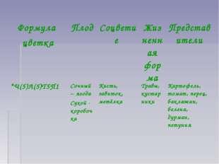 Формула цветкаПлод Соцветие Жизненная формаПредставители *Ч(5)Л(5)Т5П1 С