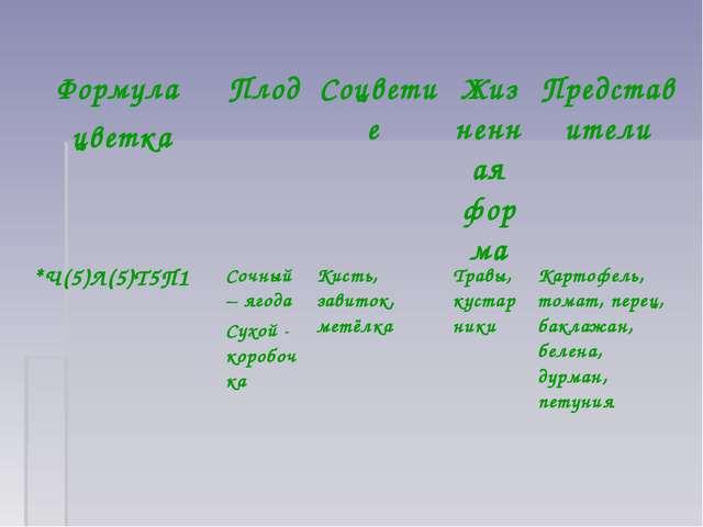 Формула цветкаПлод Соцветие Жизненная формаПредставители *Ч(5)Л(5)Т5П1 С...
