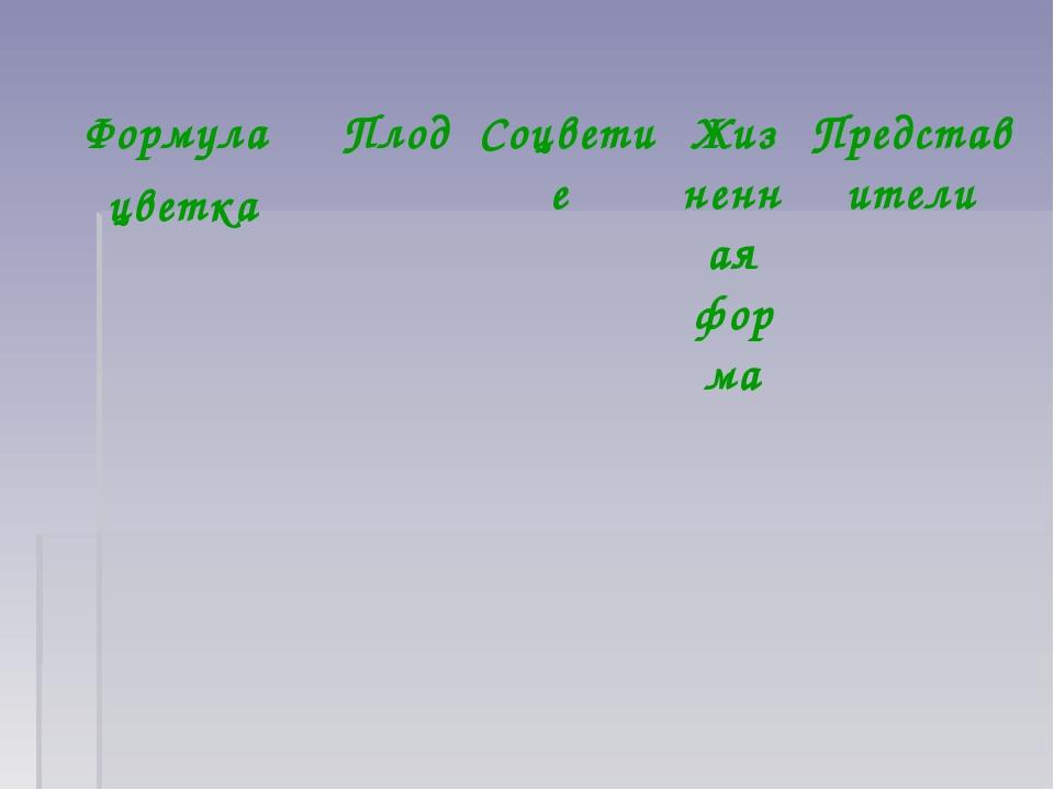 Формула цветкаПлод Соцветие Жизненная формаПредставители