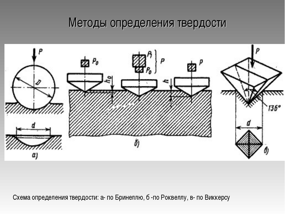 Методы определения твердости Схема определения твердости: а- по Бринеллю, б -...