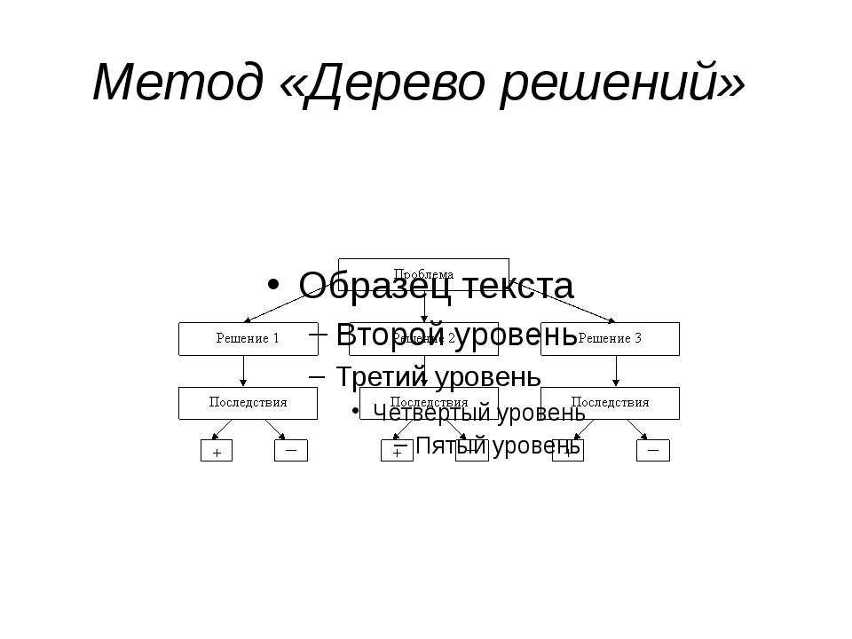 Метод «Дерево решений»
