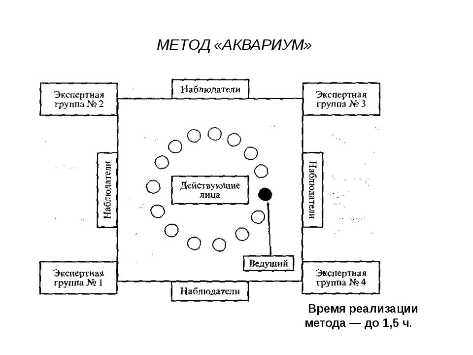 МЕТОД «АКВАРИУМ» . Время реализации метода — до 1,5 ч.