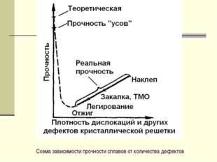 Схема зависимости прочности сплавов от количества дефектов