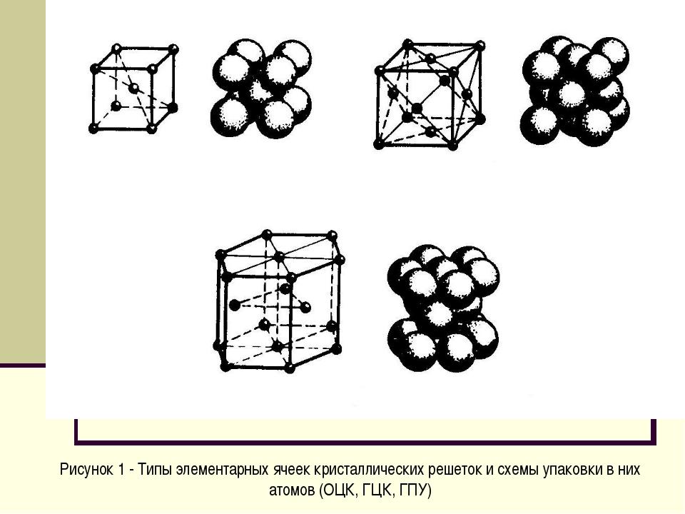 Рисунок 1 - Типы элементарных ячеек кристаллических решеток и схемы упаковки...