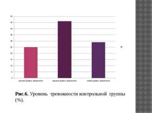 Рис.6. Уровень тревожности контрольной группы (%).