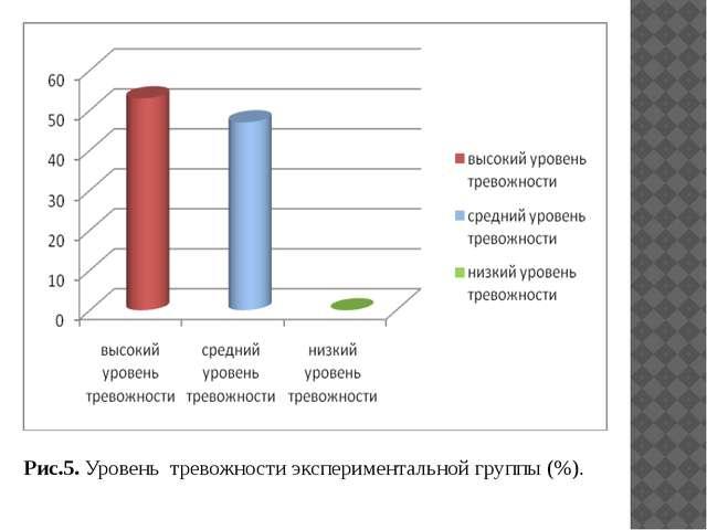 Рис.5. Уровень тревожности экспериментальной группы (%).