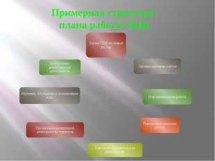 Примерная структура плана работы ПЦК