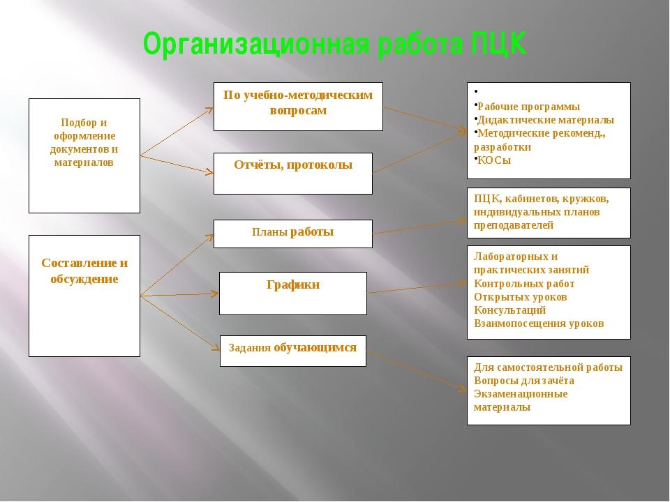 Организационная работа ПЦК Для самостоятельной работы Вопросы для зачёта Экза...