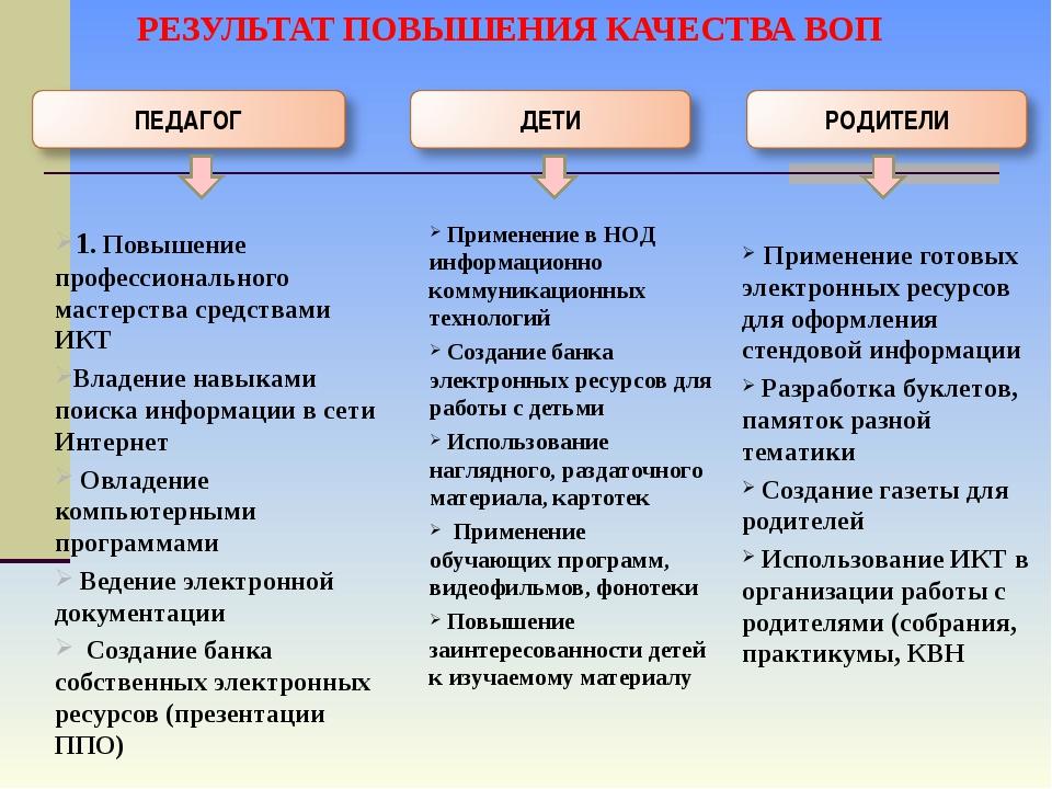 1. Повышение профессионального мастерства средствами ИКТ Владение навыками по...