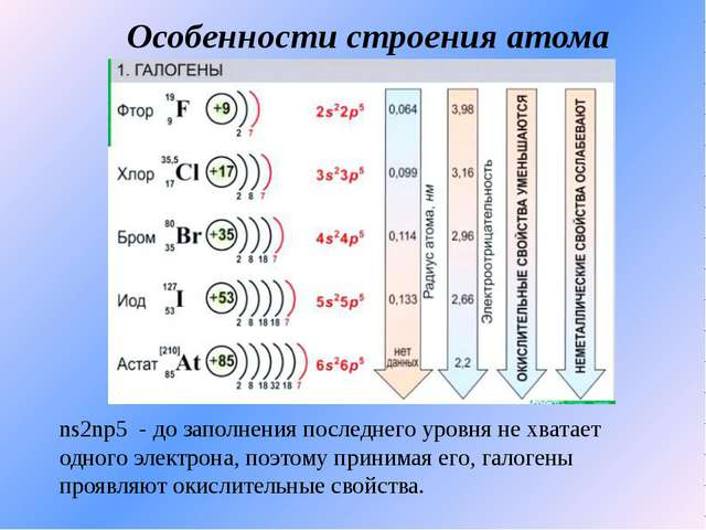 Особенности строения атома ns2np5 - до заполнения последнего уровня не хватае...
