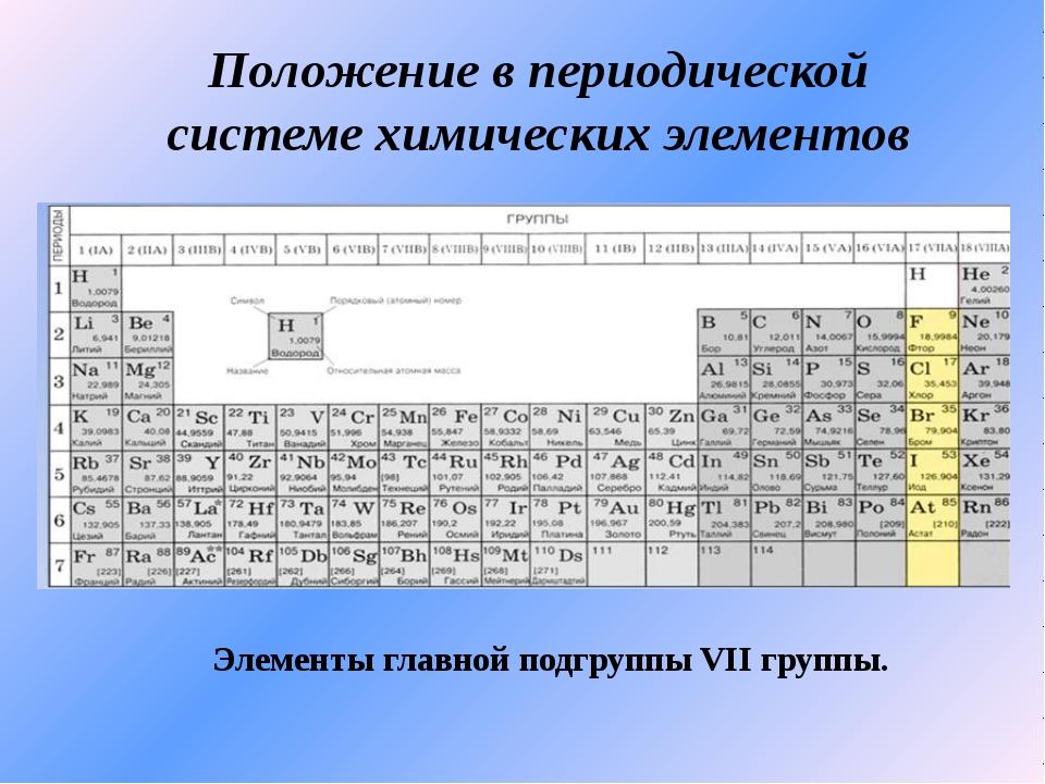 Положение в периодической системе химических элементов Элементы главной подгр...