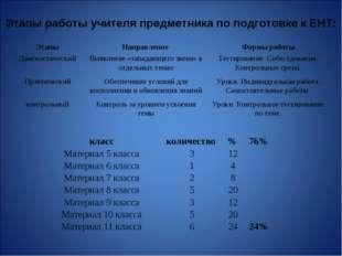 Этапы работы учителя предметника по подготовке к ЕНТ: ЭтапыНаправление Фор