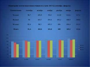 Мониторинг итогов подготовки учащихся к сдаче ВОУД (сентябрь- февраль) Наиме