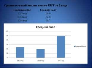 Сравнительный анализ итогов ЕНТ за 3 года Наименование Средний балл 2012 год