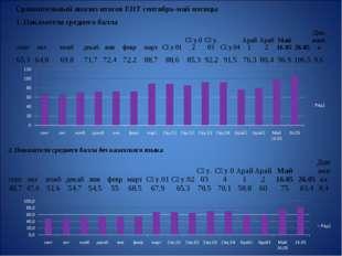 Сравнительный анализ итогов ЕНТ сентябрь-май месяцы 1. Показатели среднего б
