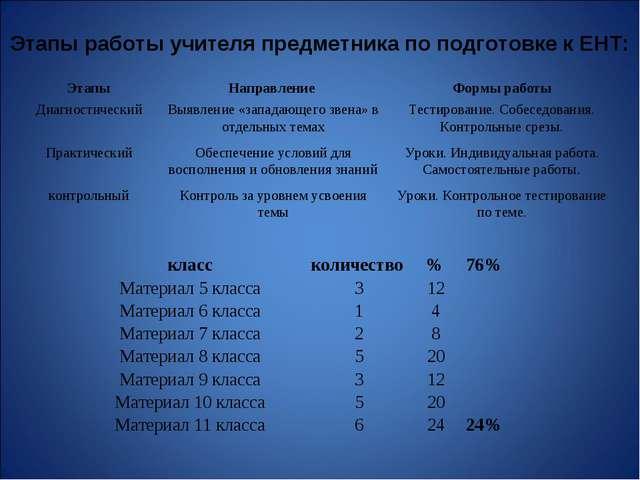 Этапы работы учителя предметника по подготовке к ЕНТ: ЭтапыНаправление Фор...