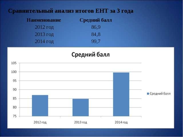 Сравнительный анализ итогов ЕНТ за 3 года Наименование Средний балл 2012 год...