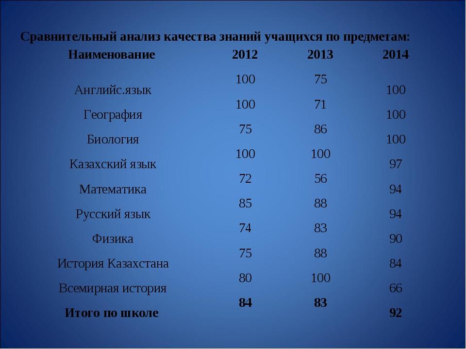 Сравнительный анализ качества знаний учащихся по предметам: Наименование 201...