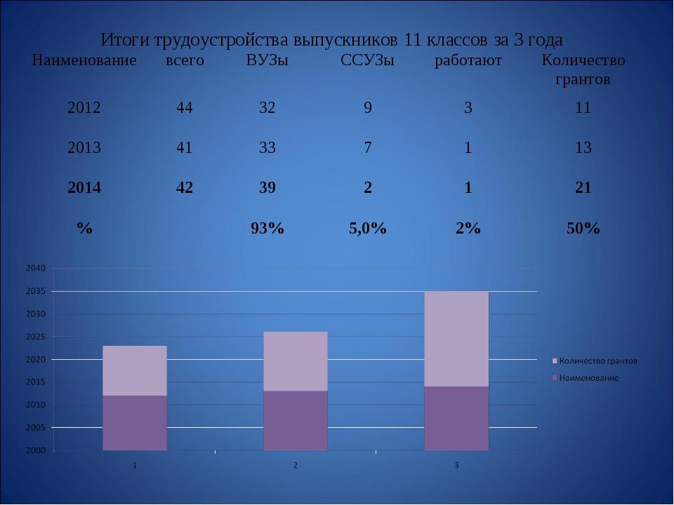 Итоги трудоустройства выпускников 11 классов за 3 года НаименованиевсегоВУ...