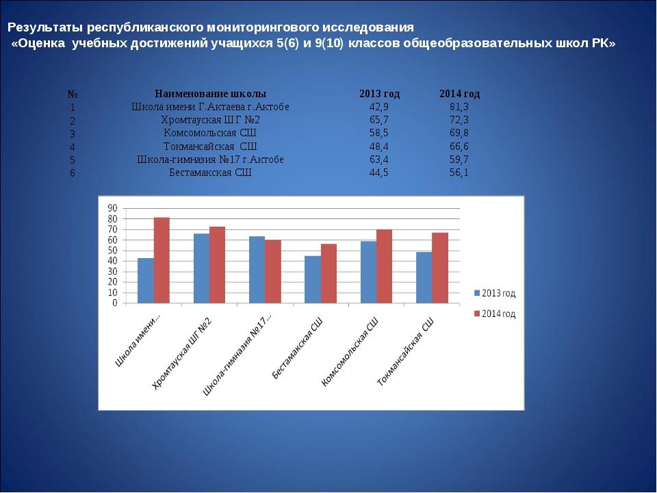 Результаты республиканского мониторингового исследования «Оценка учебных дост...