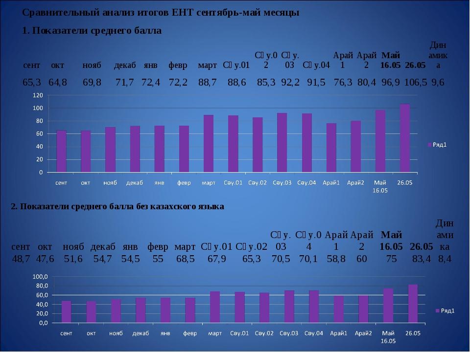 Сравнительный анализ итогов ЕНТ сентябрь-май месяцы 1. Показатели среднего б...