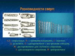 Разновидности сверл: А,Б- спиральные, В- с прямыми канавками, Г- перовое, Д-