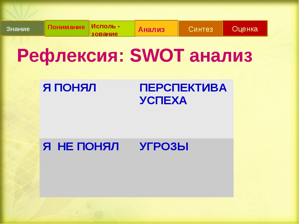 Рефлексия: SWOT анализ Синтез Оценка Знание Понимание Исполь - зование Анализ...