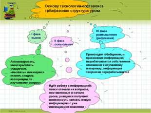 I фаза вызов II фаза осмысление III фаза размышление (рефлексия) Происходит о