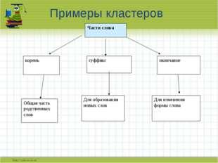 Примеры кластеров Части слова суффикс корень окончание Общая часть родственны