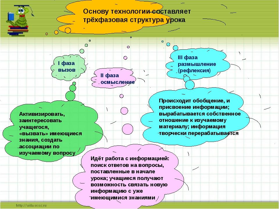 I фаза вызов II фаза осмысление III фаза размышление (рефлексия) Происходит о...