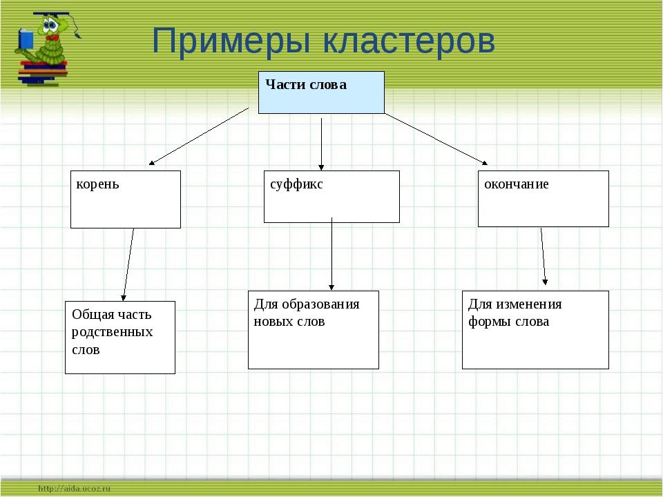 Примеры кластеров Части слова суффикс корень окончание Общая часть родственны...