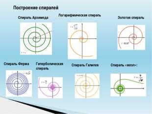 Построение спиралей Спираль Архимеда Логарифмическая спираль Золотая спираль