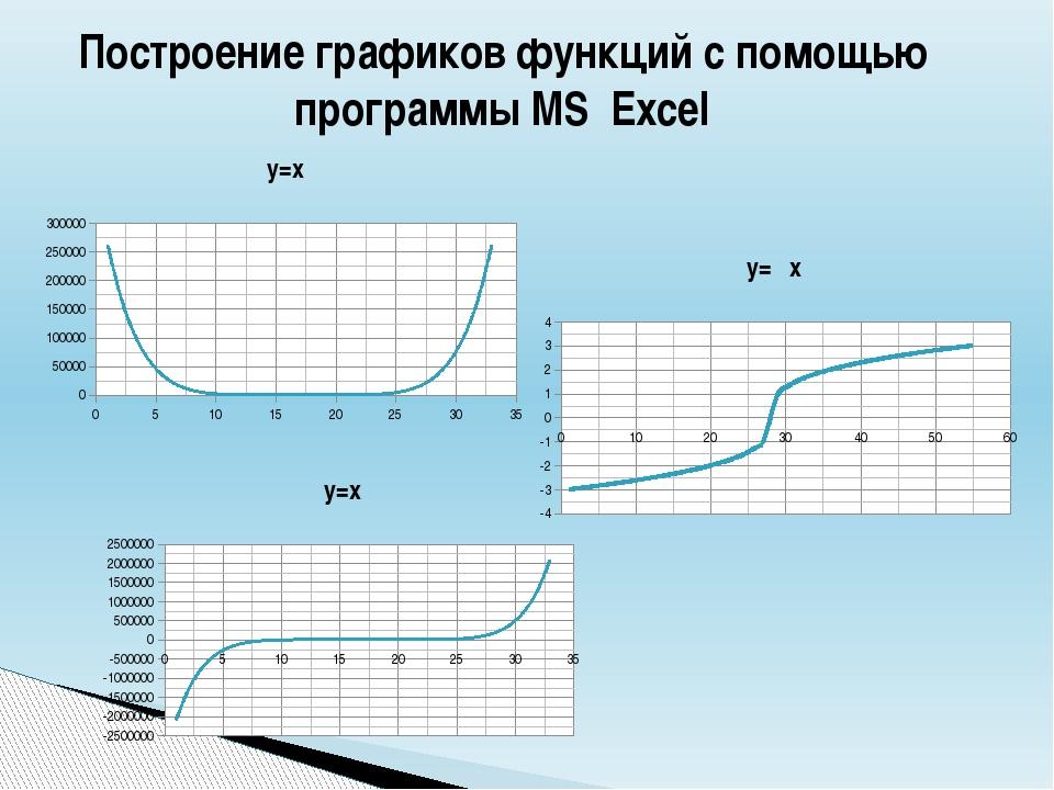 Построение графиков функций с помощью программы MS Excel