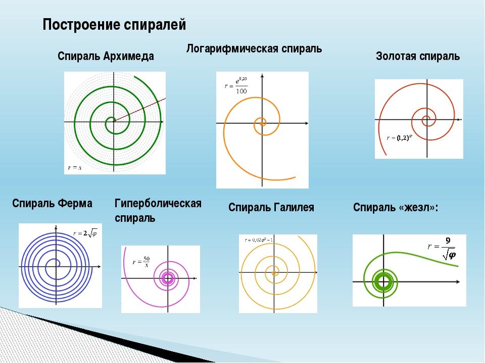Построение спиралей Спираль Архимеда Логарифмическая спираль Золотая спираль...