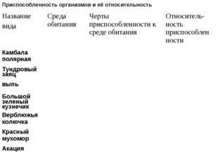 Приспособленность организмов и её относительность Название видаСреда обитани