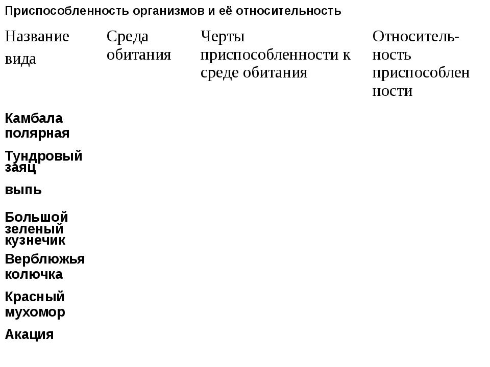 Приспособленность организмов и её относительность Название видаСреда обитани...