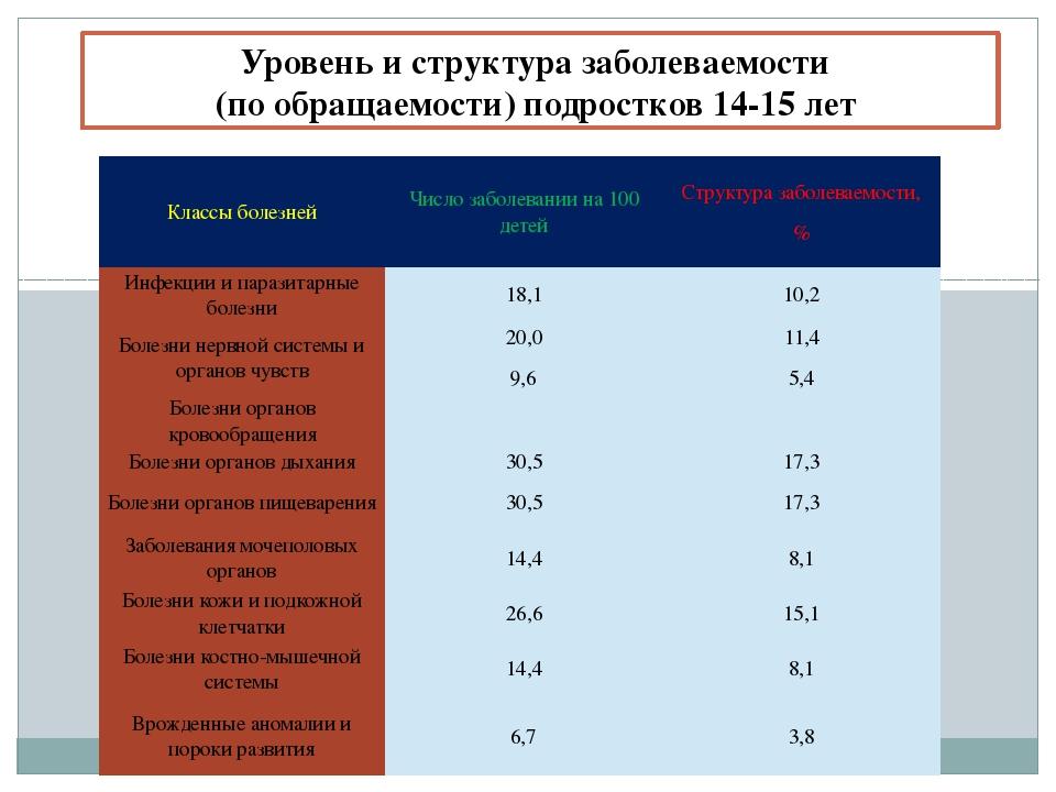 Уровень и структура заболеваемости (по обращаемости) подростков 14-15 лет Кл...