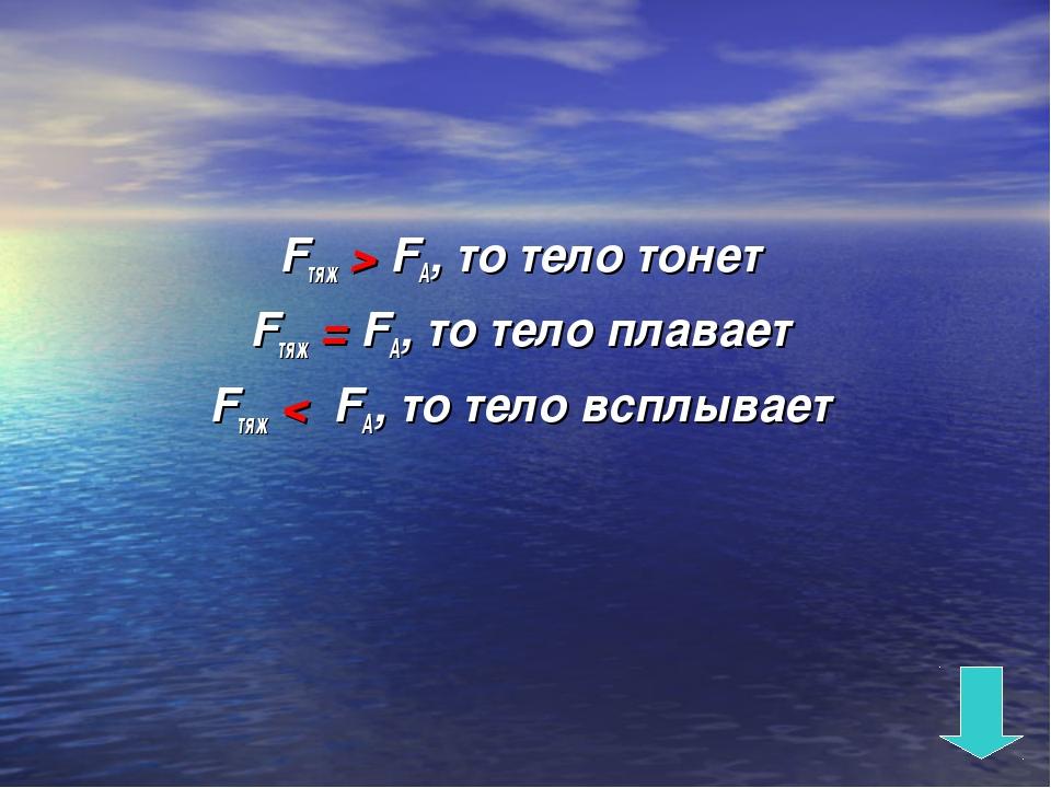 Fтяж > FА, то тело тонет Fтяж = FА, то тело плавает Fтяж < FА, то тело всплыв...