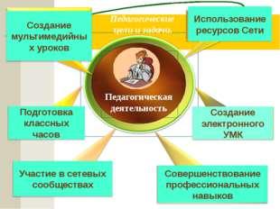 Педагогическая деятельность Педагогические цели и задачи. Использование ресу