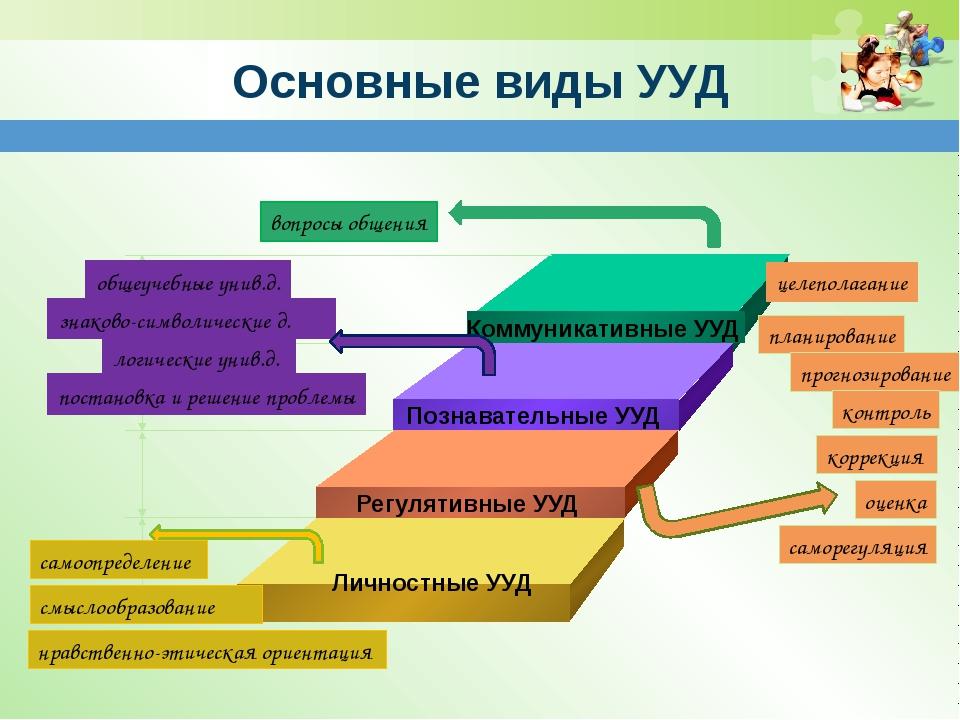 Личностные УУД смыслообразование нравственно-этическая ориентация целеполаган...