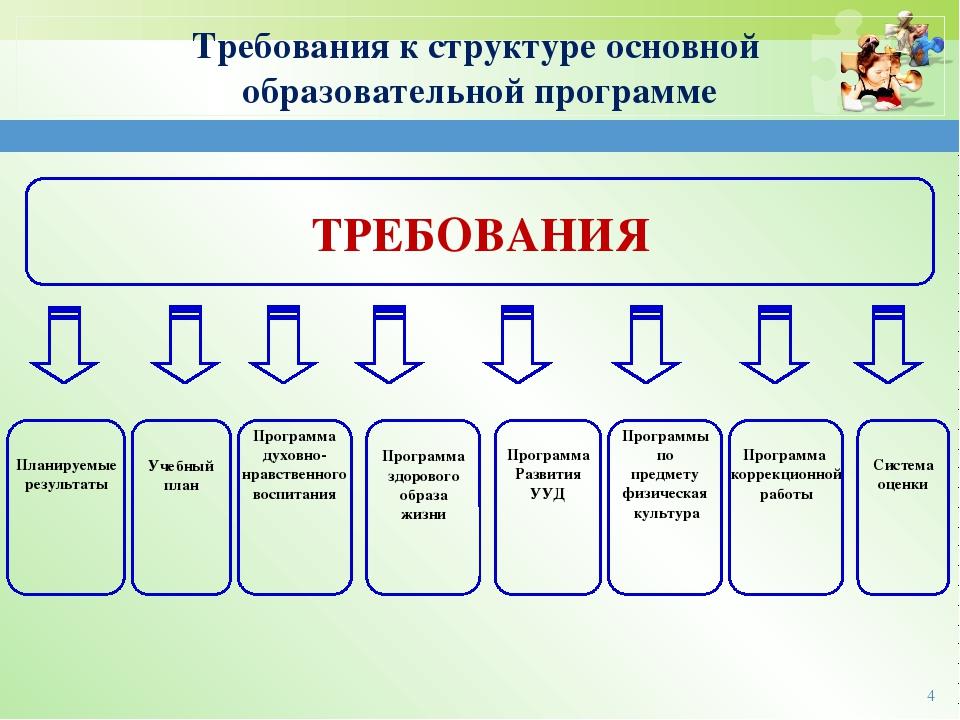 ТРЕБОВАНИЯ Планируемые результаты Программа здорового образа жизни Учебный п...
