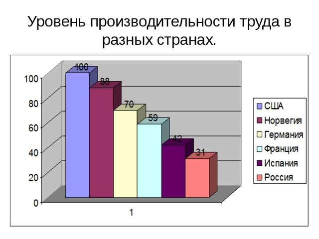 Уровень производительности труда в разных странах.