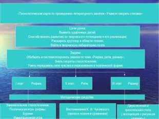 «Технологическая карта по проведению литературного занятия «Учимся говорить с