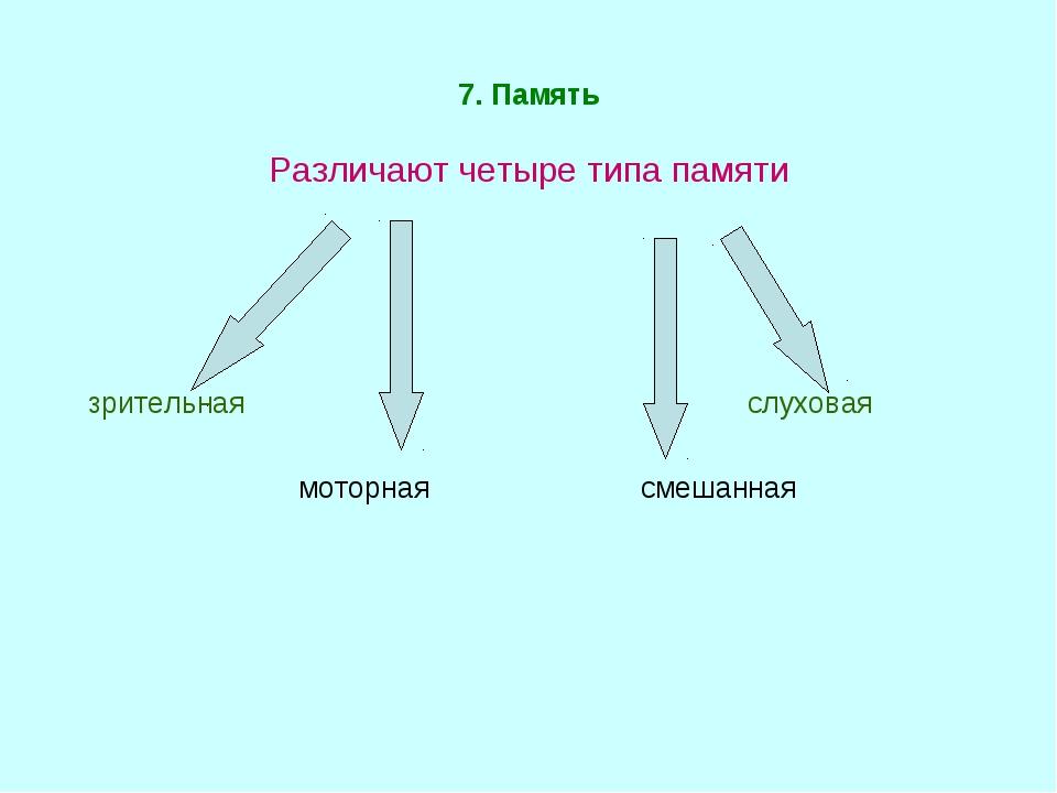 7. Память Различают четыре типа памяти зрительная слуховая моторная смешанная